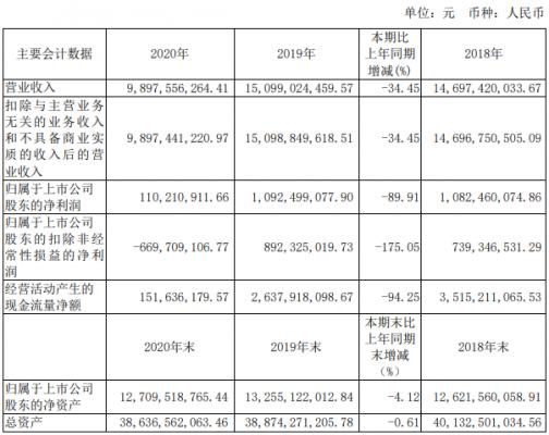 锦江酒店:2020年净利1.1亿元 同比下降90%