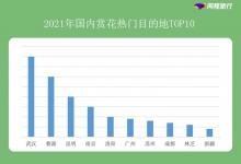 """2021年同程旅行数据报告: """"赏花游""""同比涨超100%"""