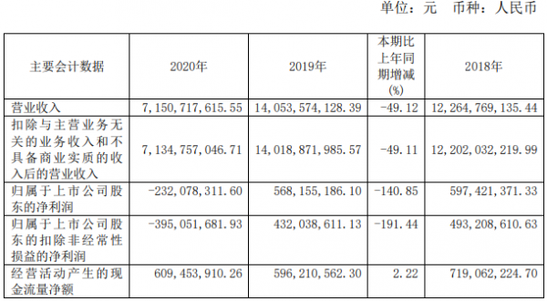 中青旅:2020年净亏2.32亿元 乌镇客流降幅明显