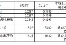 国旅联合:2020年营收5.22亿元 同比增47.14%