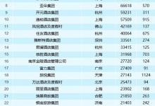 中国酒店集团TOP50报告:酒店集团规模逆势增长