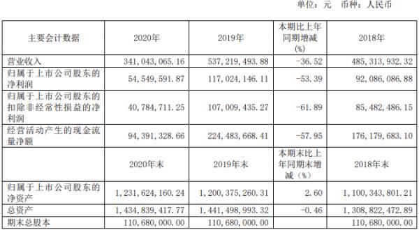 九华旅游:去年净利5454.96万元 同比下降53%