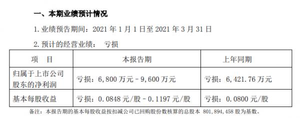 凯撒旅业:2021年第一季度预亏6800至9600万元