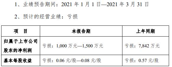 三特索道:2021年Q1预亏1000万-1500万元