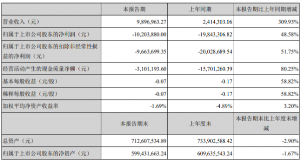 *ST西域:一季度亏损1020万 同比增长48.58%