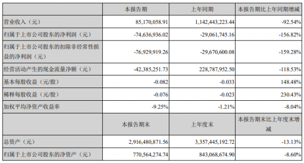 众信旅游:2021年一季度净亏损7463.69万元