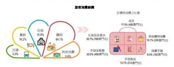 澳门:2021年一季度旅客人均消费3556澳门元