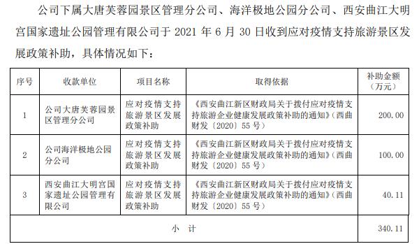曲江文旅:下属公司累计获得政府补助475.23万