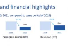 Amadeus:2021年Q2调整后亏损2360万欧元