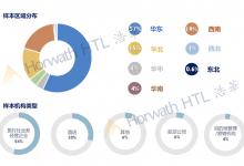 2021年下半年中国国内旅游市场景气报告