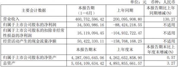 黄山旅游:2021年上半年实现净利润3450万元