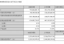 嶺南控股:上半年營收7.34億元 同比下降9.67%