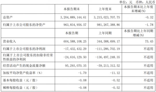 曲江文旅:2021年上半年净亏损1743万元
