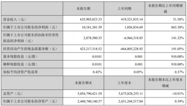 云南旅游:2021年上半年净利润1018.14万元