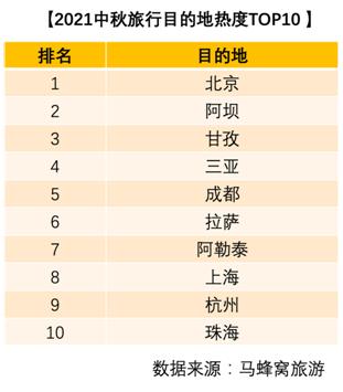 """马蜂窝中秋数据:""""赏月+""""成热门玩法"""