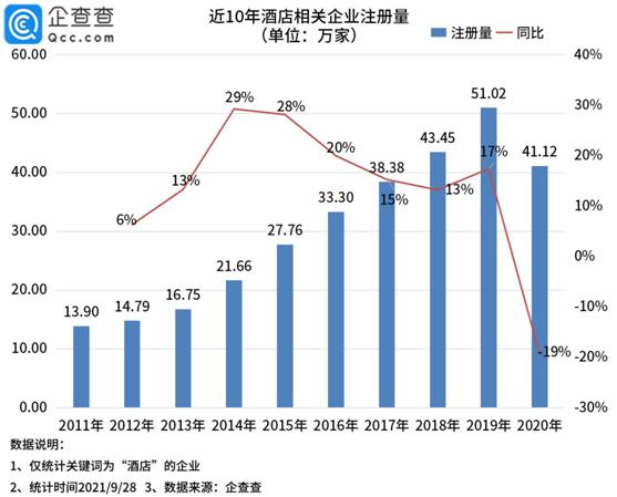 国庆酒店预定火爆,1-8月新增酒店企业4.61万家