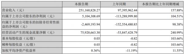 三特索道:2021上半年實現營業總收入2.51億元