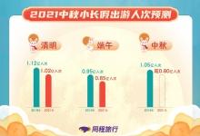 同程:中秋小长假国内出游人次将超8000万