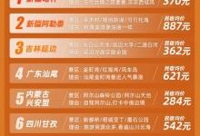 途家发布《中秋国庆秘境榜》:西北游人气高涨
