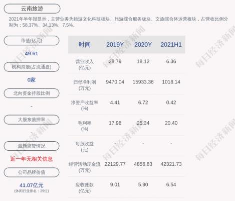 云南旅游股份有限公司:高级管理人员变动