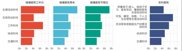 《休闲发展年度报告》休闲时间日均3.8-4.4小时