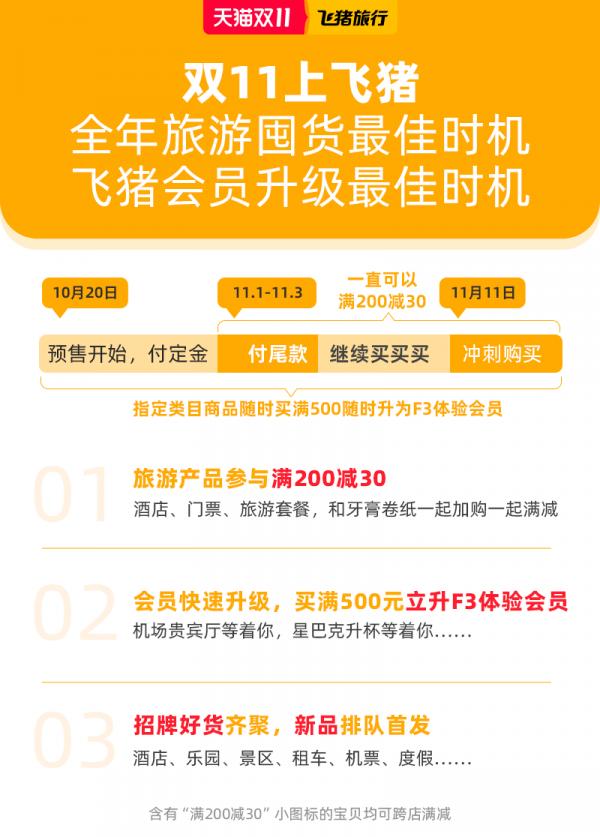 天猫双11新变化:飞猪旅游商品首次参加满200减30