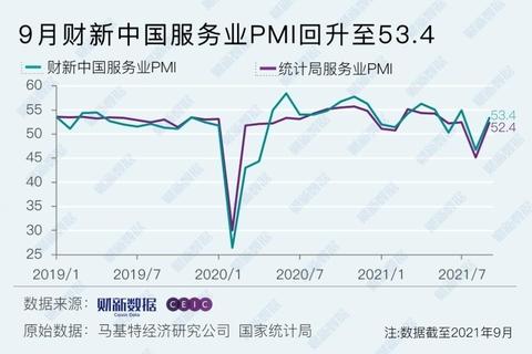 9月財新中國服務業PMI升至53.4 重回擴張區間