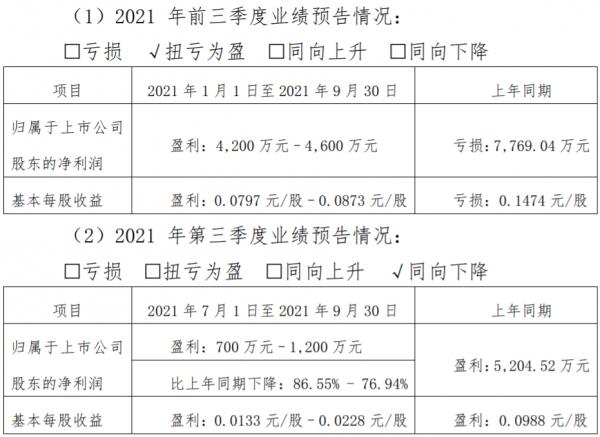 峨眉山A:預計前三季度凈利4200萬元-4600萬元