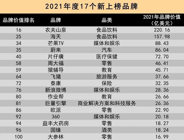 飞猪:新入选2021年度最具价值中国品牌百强榜单