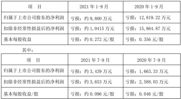 桂林旅游:預計前三季度凈虧損約9800萬元