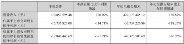 西安旅游:2021年前三季度亏损约3373万元