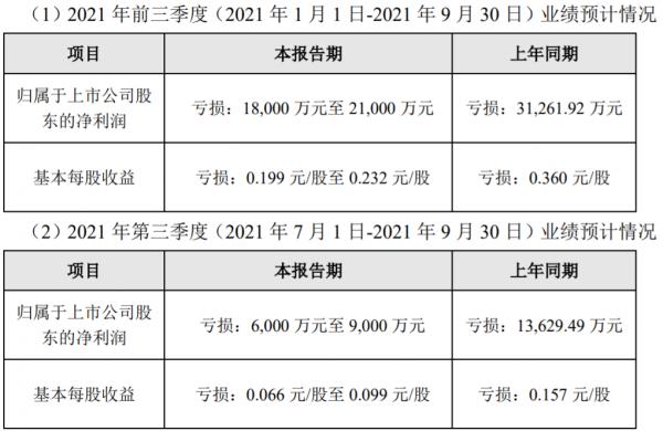 众信旅游:预计前三季度净亏损1.8亿元-2.1亿元